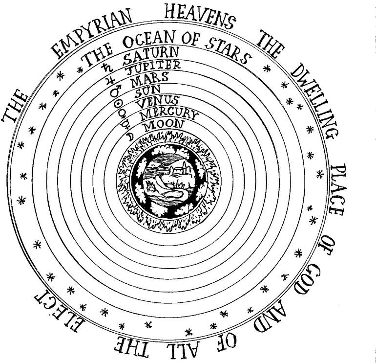 Evrenin düzenini sorgulamak kralların ilahî hakkını sorgulamaya yol açacak kadar büyük bir küfürdür.