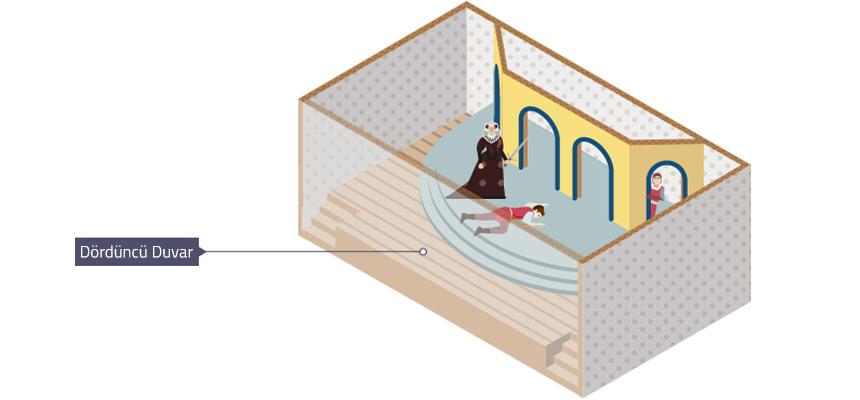 Dördüncü Duvar