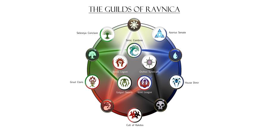 Ravnica'da bulunan loncalar için aşağıdaki bilgilerden hangisi yanlıştır?