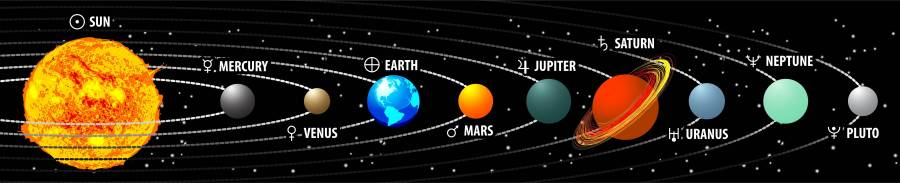 Solar sistemimizin gezegen sıralanışı